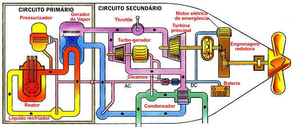 Novedades del Reactor CAREM Submarino-nuclear-esquema